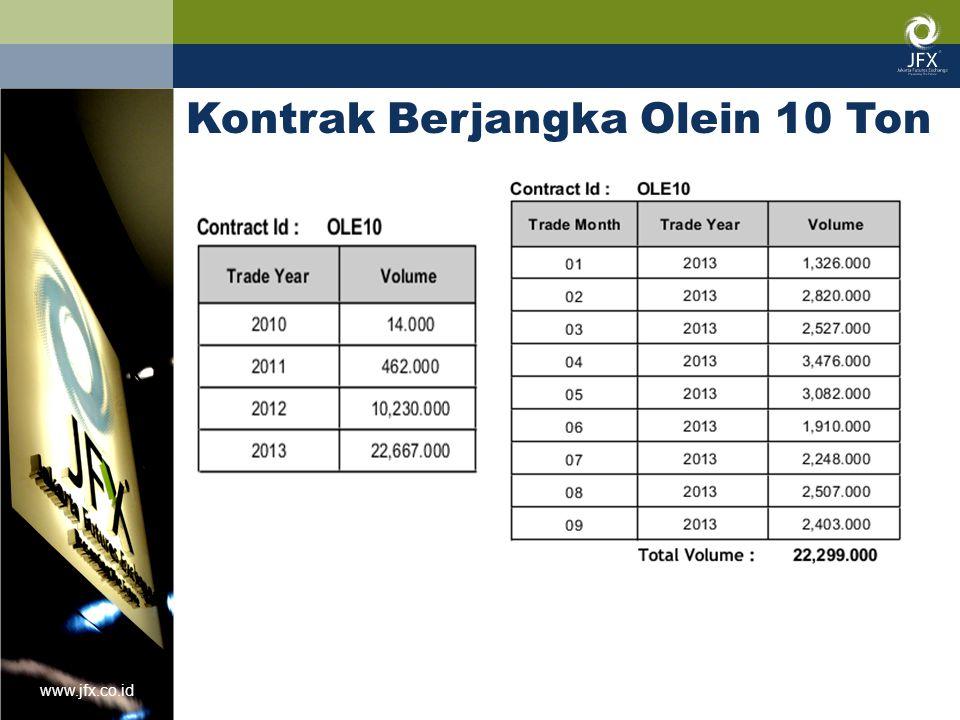 www.jfx.co.id Kontrak Berjangka Olein 10 Ton