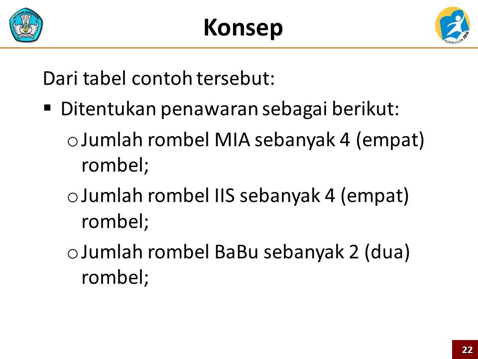 Konsep Dari tabel contoh tersebut:  Ditentukan penawaran sebagai berikut: o Jumlah rombel MIA sebanyak 4 (empat) rombel; o Jumlah rombel IIS sebanyak