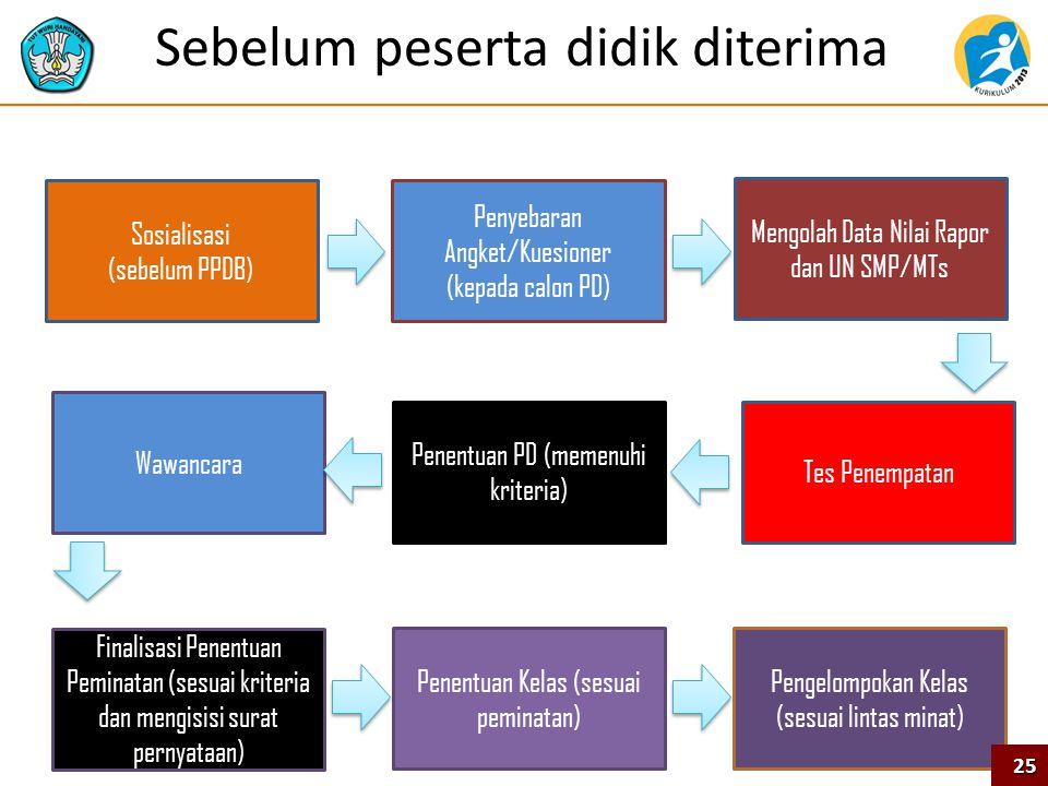 Sosialisasi (sebelum PPDB) Penyebaran Angket/Kuesioner (kepada calon PD) Penentuan PD (memenuhi kriteria) Wawancara Finalisasi Penentuan Peminatan (se