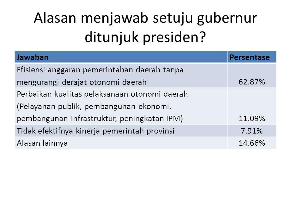Alasan menjawab setuju gubernur ditunjuk presiden? JawabanPersentase Efisiensi anggaran pemerintahan daerah tanpa mengurangi derajat otonomi daerah62.