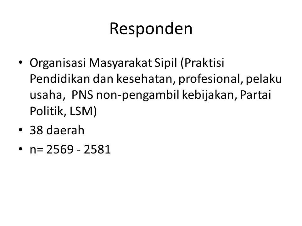 Responden Organisasi Masyarakat Sipil (Praktisi Pendidikan dan kesehatan, profesional, pelaku usaha, PNS non-pengambil kebijakan, Partai Politik, LSM) 38 daerah n= 2569 - 2581
