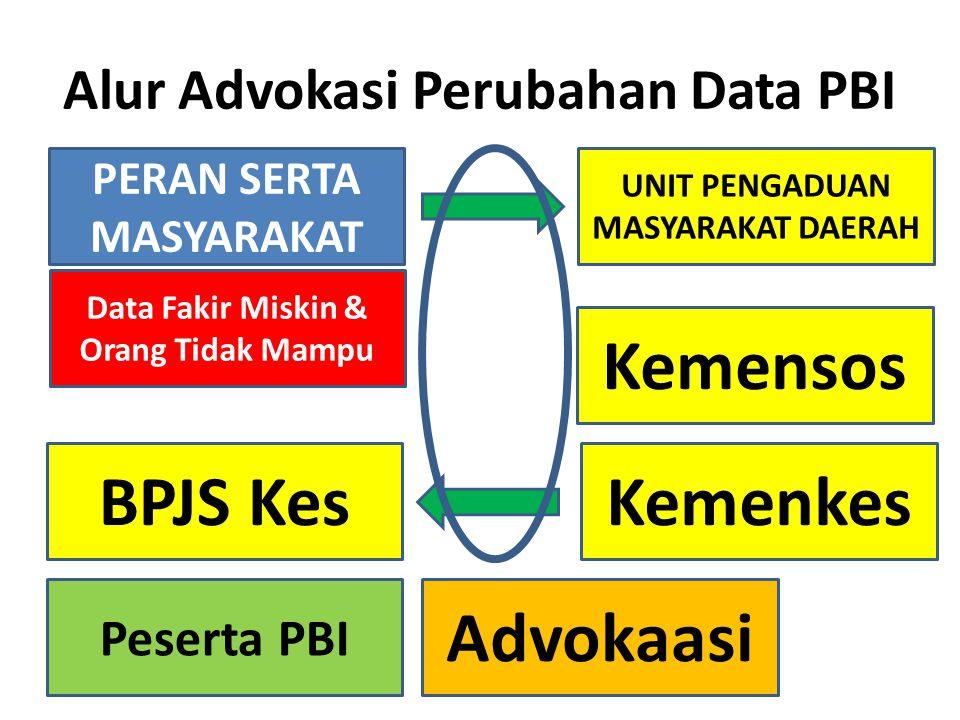 Alur Advokasi Perubahan Data PBI PERAN SERTA MASYARAKAT UNIT PENGADUAN MASYARAKAT DAERAH Data Fakir Miskin & Orang Tidak Mampu Kemensos KemenkesBPJS Kes Peserta PBI Advokaasi