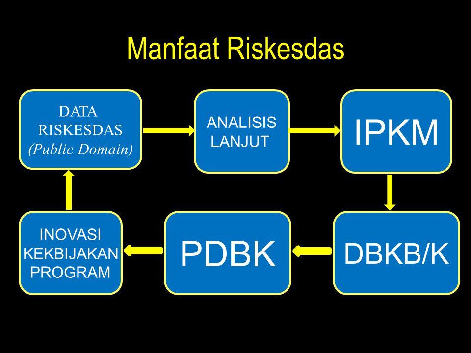 Manfaat Riskesdas DATA RISKESDAS (Public Domain) ANALISIS LANJUT IPKM DBKB/K PDBK INOVASI KEKBIJAKAN PROGRAM