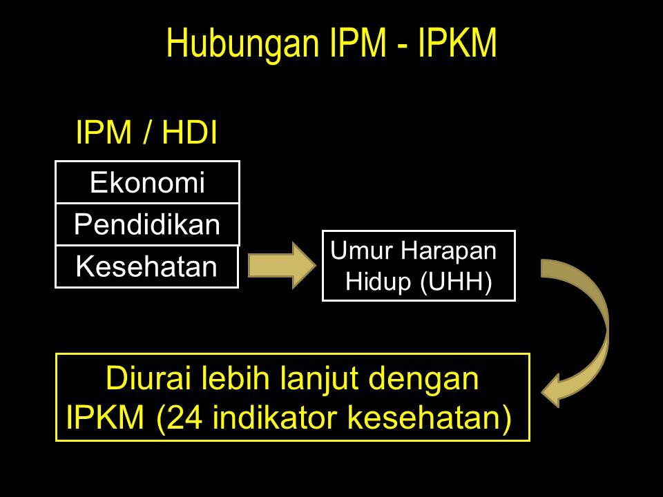 Hubungan IPM - IPKM Ekonomi Pendidikan Kesehatan IPM / HDI Umur Harapan Hidup (UHH) Diurai lebih lanjut dengan IPKM (24 indikator kesehatan)