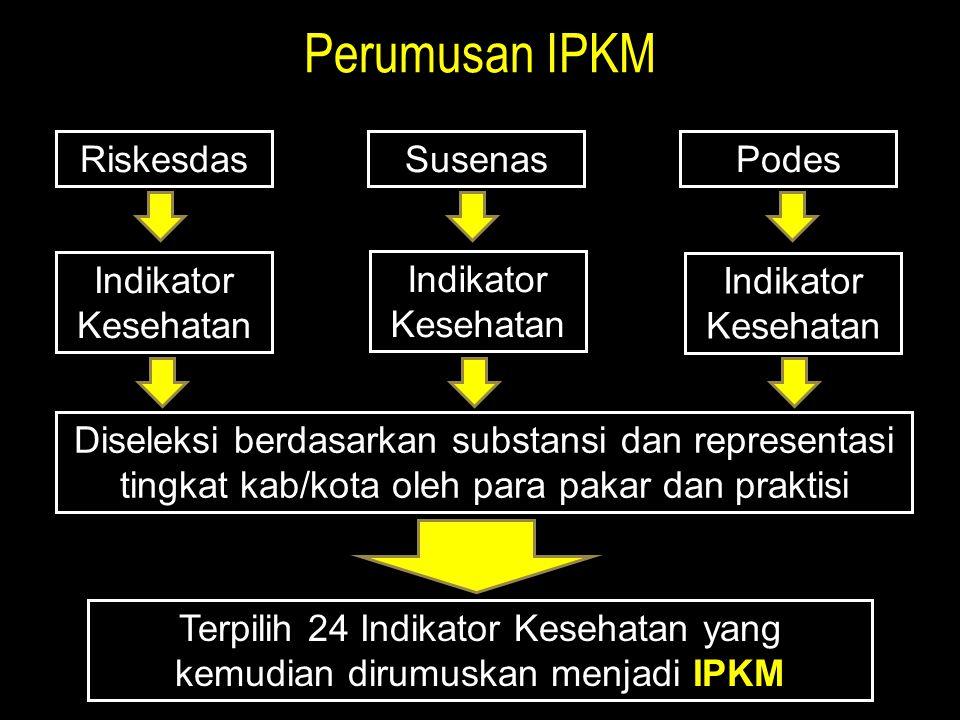 Perumusan IPKM RiskesdasPodesSusenas Indikator Kesehatan Diseleksi berdasarkan substansi dan representasi tingkat kab/kota oleh para pakar dan praktisi Terpilih 24 Indikator Kesehatan yang kemudian dirumuskan menjadi IPKM