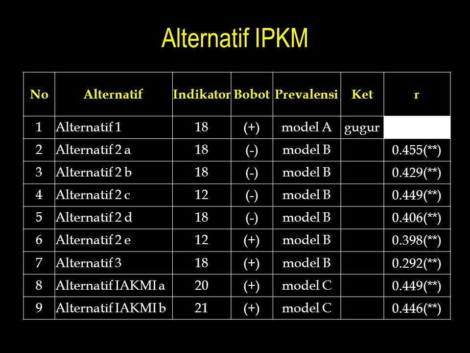Alternatif IPKM NoAlternatifIndikatorBobotPrevalensiKetr 1Alternatif 118(+)model Agugur 2Alternatif 2 a18(-)model B 0.455(**) 3Alternatif 2 b18(-)mode