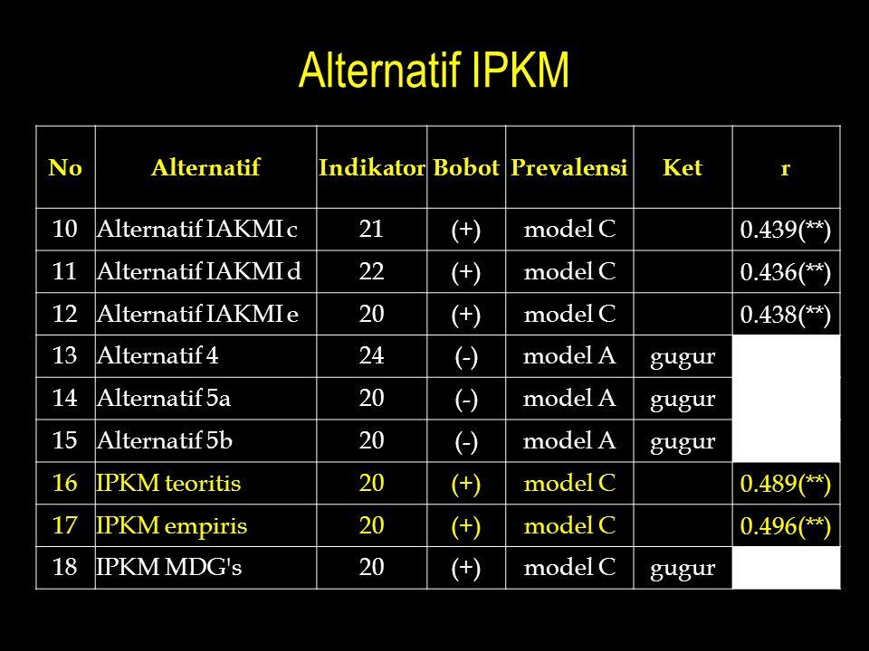 Alternatif IPKM NoAlternatifIndikatorBobotPrevalensiKetr 10Alternatif IAKMI c21(+)model C 0.439(**) 11Alternatif IAKMI d22(+)model C 0.436(**) 12Alter
