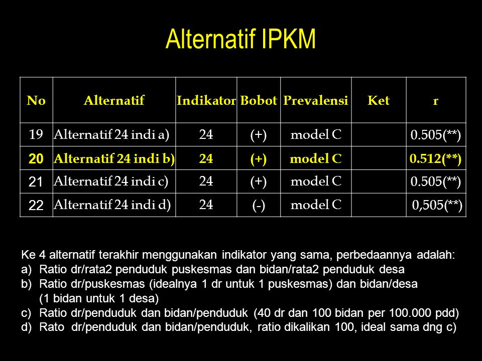 Alternatif IPKM NoAlternatifIndikatorBobotPrevalensiKetr 19Alternatif 24 indi a)24(+)model C 0.505(**) 20 Alternatif 24 indi b)24(+)model C 0.512(**)