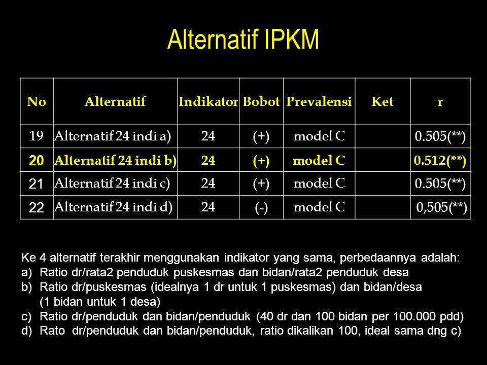Alternatif IPKM NoAlternatifIndikatorBobotPrevalensiKetr 19Alternatif 24 indi a)24(+)model C 0.505(**) 20 Alternatif 24 indi b)24(+)model C 0.512(**) 21 Alternatif 24 indi c)24(+)model C 0.505(**) 22 Alternatif 24 indi d)24(-)model C 0,505(**) Ke 4 alternatif terakhir menggunakan indikator yang sama, perbedaannya adalah: a)Ratio dr/rata2 penduduk puskesmas dan bidan/rata2 penduduk desa b)Ratio dr/puskesmas (idealnya 1 dr untuk 1 puskesmas) dan bidan/desa (1 bidan untuk 1 desa) c)Ratio dr/penduduk dan bidan/penduduk (40 dr dan 100 bidan per 100.000 pdd) d)Rato dr/penduduk dan bidan/penduduk, ratio dikalikan 100, ideal sama dng c)