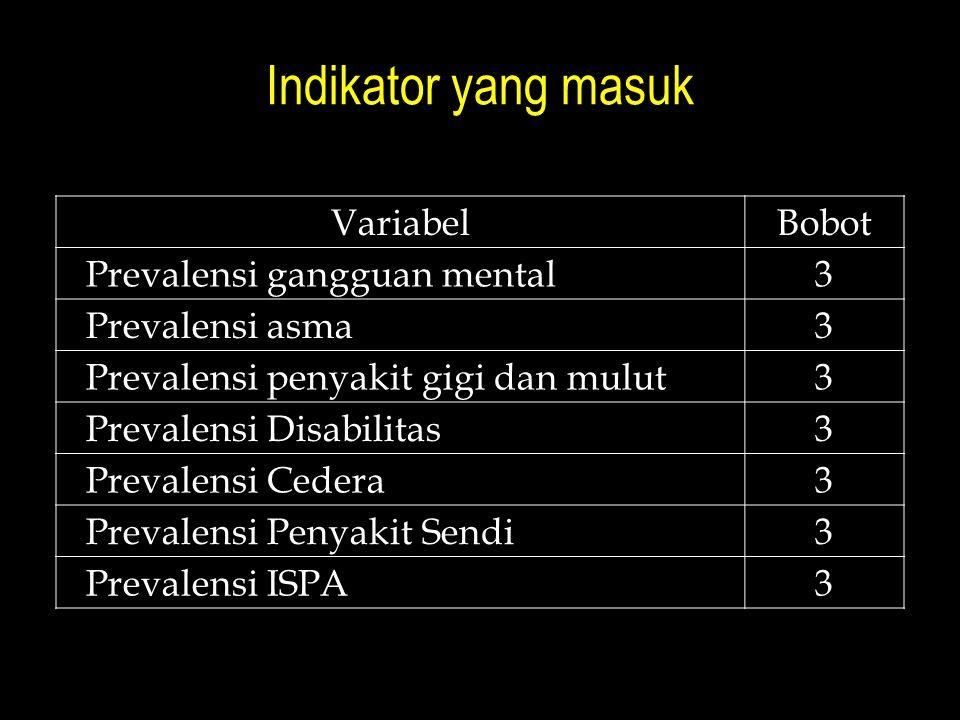 Indikator yang masuk VariabelBobot Prevalensi gangguan mental3 Prevalensi asma3 Prevalensi penyakit gigi dan mulut3 Prevalensi Disabilitas3 Prevalensi