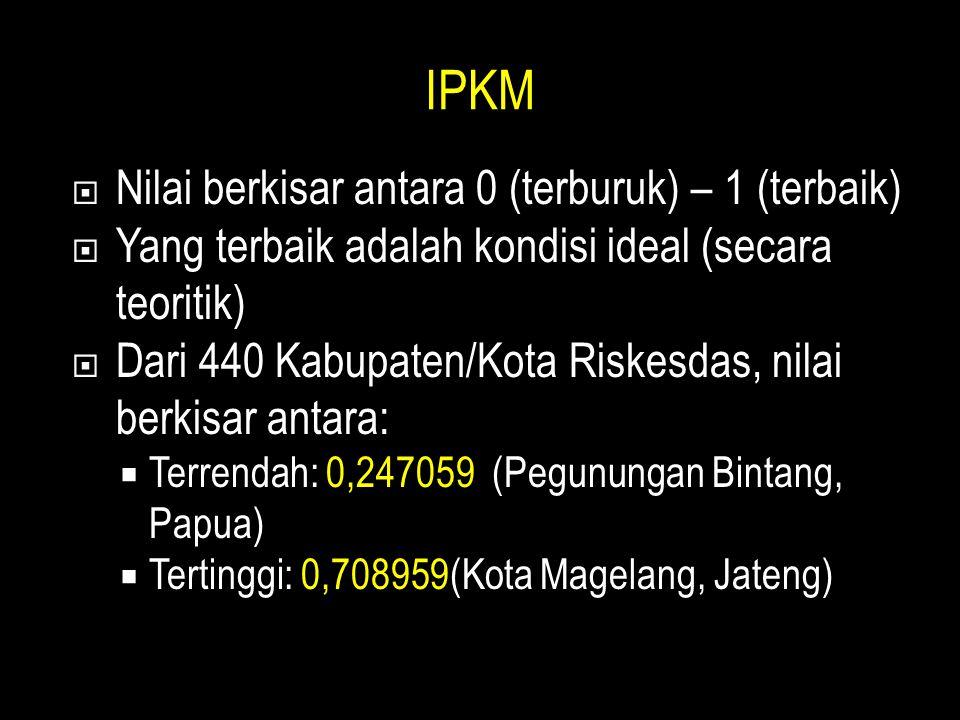 IPKM  Nilai berkisar antara 0 (terburuk) – 1 (terbaik)  Yang terbaik adalah kondisi ideal (secara teoritik)  Dari 440 Kabupaten/Kota Riskesdas, nil