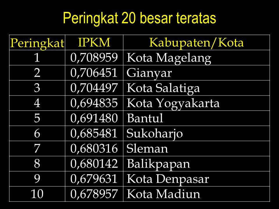 Peringkat 20 besar teratas Peringkat IPKMKabupaten/Kota 10,708959 Kota Magelang 20,706451 Gianyar 30,704497 Kota Salatiga 40,694835 Kota Yogyakarta 50,691480 Bantul 60,685481 Sukoharjo 70,680316 Sleman 80,680142 Balikpapan 90,679631 Kota Denpasar 100,678957 Kota Madiun