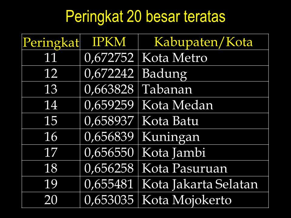 Peringkat 20 besar teratas Peringkat IPKMKabupaten/Kota 110,672752 Kota Metro 120,672242 Badung 130,663828 Tabanan 140,659259 Kota Medan 150,658937 Kota Batu 160,656839 Kuningan 170,656550 Kota Jambi 180,656258 Kota Pasuruan 190,655481 Kota Jakarta Selatan 200,653035 Kota Mojokerto