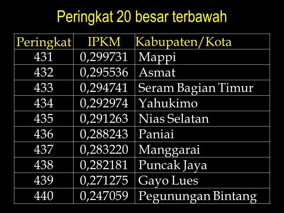 Peringkat 20 besar terbawah Peringkat IPKMKabupaten/Kota 4310,299731 Mappi 4320,295536 Asmat 4330,294741 Seram Bagian Timur 4340,292974 Yahukimo 4350,291263 Nias Selatan 4360,288243 Paniai 4370,283220 Manggarai 4380,282181 Puncak Jaya 4390,271275 Gayo Lues 4400,247059 Pegunungan Bintang