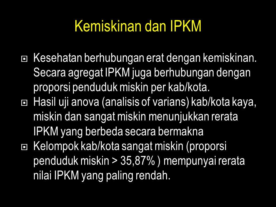 Kemiskinan dan IPKM  Kesehatan berhubungan erat dengan kemiskinan.