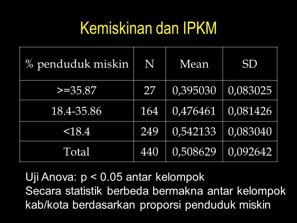 Kemiskinan dan IPKM % penduduk miskinNMeanSD >=35.87270,3950300,083025 18.4-35.861640,4764610,081426 <18.42490,5421330,083040 Total4400,5086290,092642 Uji Anova: p < 0.05 antar kelompok Secara statistik berbeda bermakna antar kelompok kab/kota berdasarkan proporsi penduduk miskin