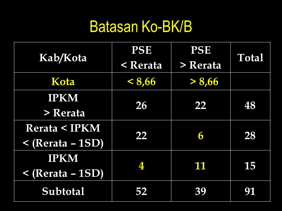 Batasan Ko-BK/B Kab/Kota PSE < Rerata PSE > Rerata Total Kota< 8,66> 8,66 IPKM > Rerata 262248 Rerata < IPKM < (Rerata – 1SD) 22628 IPKM < (Rerata – 1