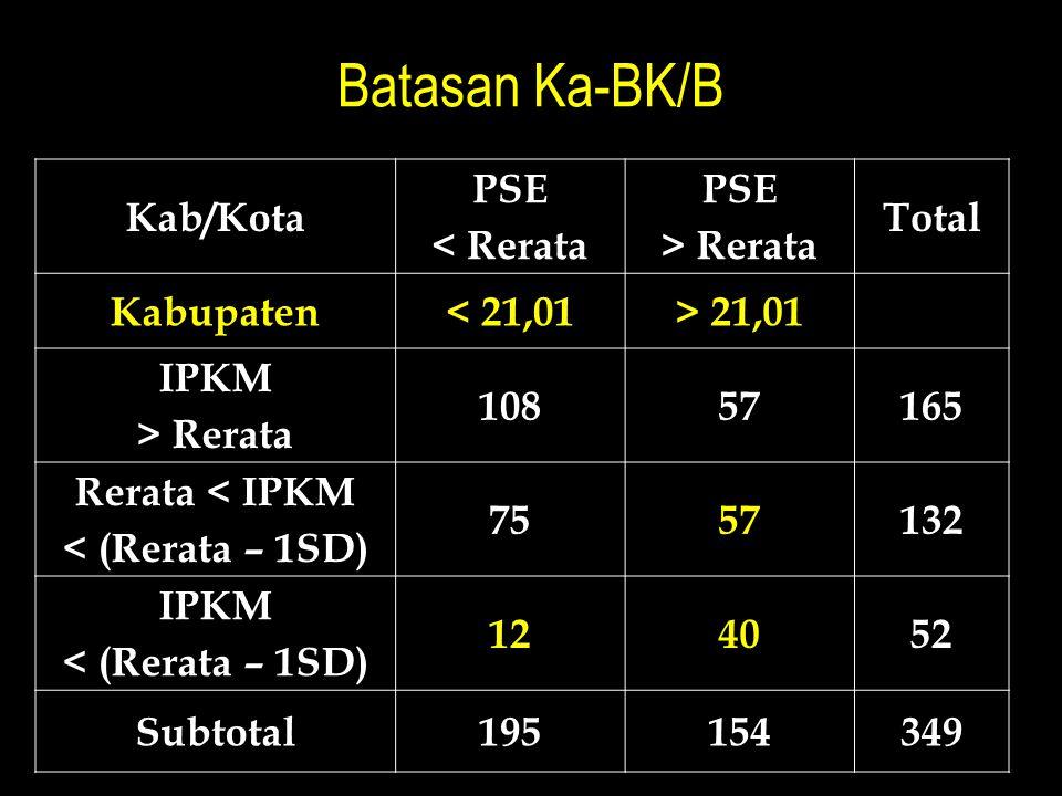 Batasan Ka-BK/B Kab/Kota PSE < Rerata PSE > Rerata Total Kabupaten< 21,01> 21,01 IPKM > Rerata 10857165 Rerata < IPKM < (Rerata – 1SD) 7557132 IPKM <