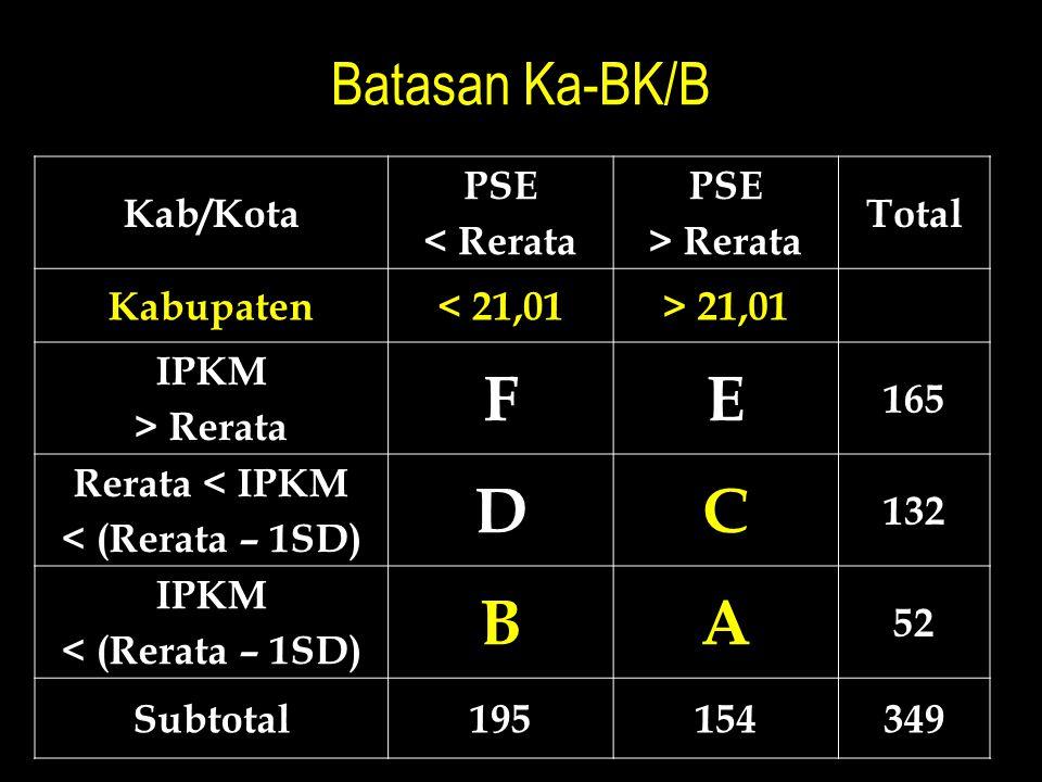 Batasan Ka-BK/B Kab/Kota PSE < Rerata PSE > Rerata Total Kabupaten< 21,01> 21,01 IPKM > Rerata FE 165 Rerata < IPKM < (Rerata – 1SD) DC 132 IPKM < (Re