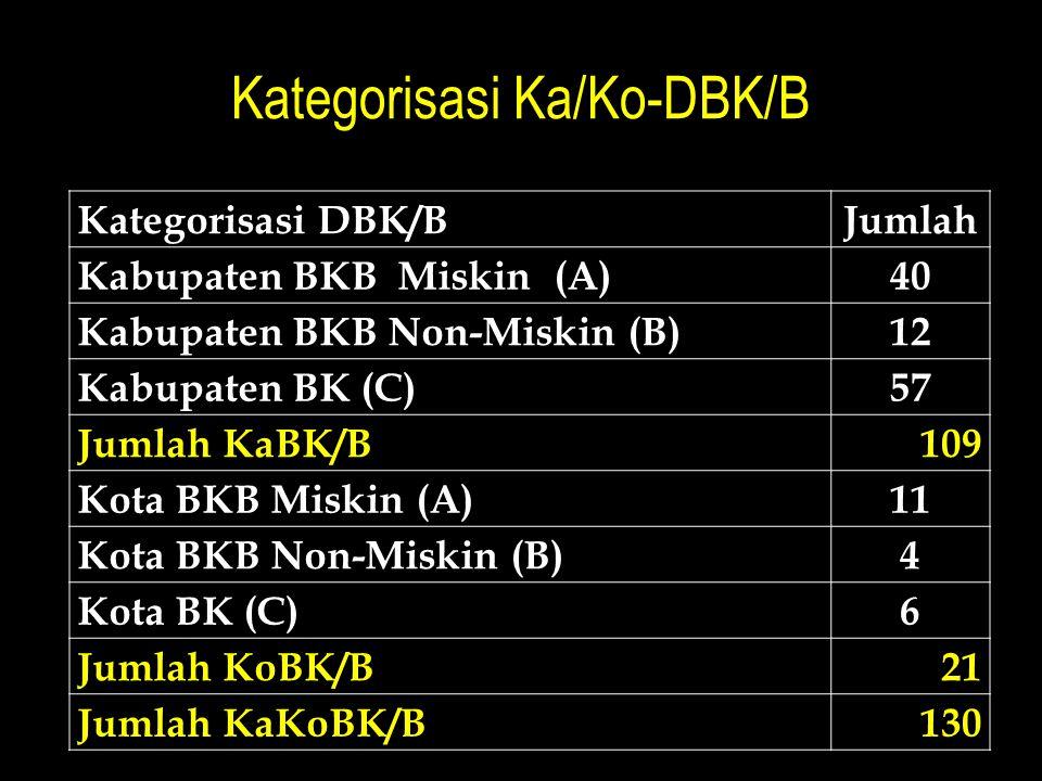Kategorisasi Ka/Ko-DBK/B Kategorisasi DBK/BJumlah Kabupaten BKB Miskin (A)40 Kabupaten BKB Non-Miskin (B)12 Kabupaten BK (C)57 Jumlah KaBK/B109 Kota BKB Miskin (A)11 Kota BKB Non-Miskin (B)4 Kota BK (C)6 Jumlah KoBK/B21 Jumlah KaKoBK/B130
