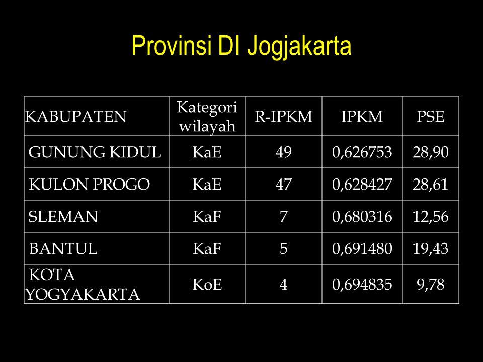 Provinsi DI Jogjakarta KABUPATEN Kategori wilayah R-IPKMIPKMPSE GUNUNG KIDULKaE490,62675328,90 KULON PROGOKaE470,62842728,61 SLEMANKaF70,68031612,56 B