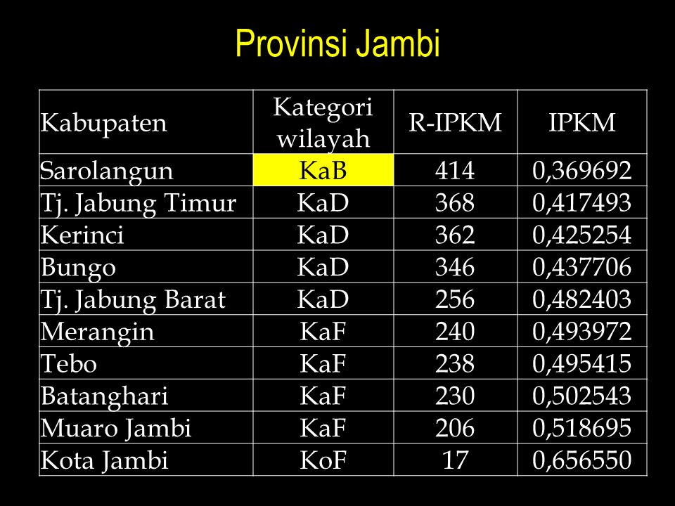 Provinsi Jambi Kabupaten Kategori wilayah R-IPKMIPKM Sarolangun KaB 4140,369692 Tj. Jabung Timur KaD 3680,417493 Kerinci KaD 3620,425254 Bungo KaD 346