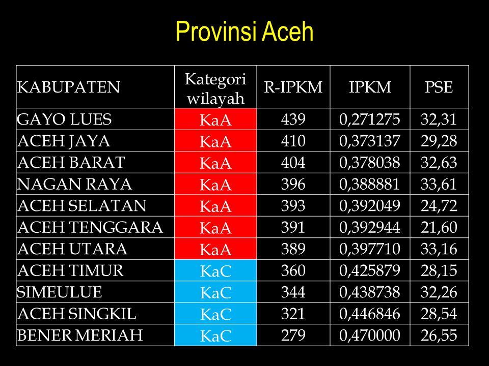 Provinsi Aceh KABUPATEN Kategori wilayah R-IPKMIPKMPSE GAYO LUES KaA 4390,27127532,31 ACEH JAYA KaA 4100,37313729,28 ACEH BARAT KaA 4040,37803832,63 N
