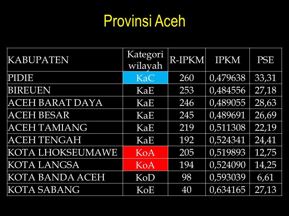 Provinsi Aceh KABUPATEN Kategori wilayah R-IPKMIPKMPSE PIDIE KaC 2600,47963833,31 BIREUEN KaE 2530,48455627,18 ACEH BARAT DAYA KaE 2460,48905528,63 AC