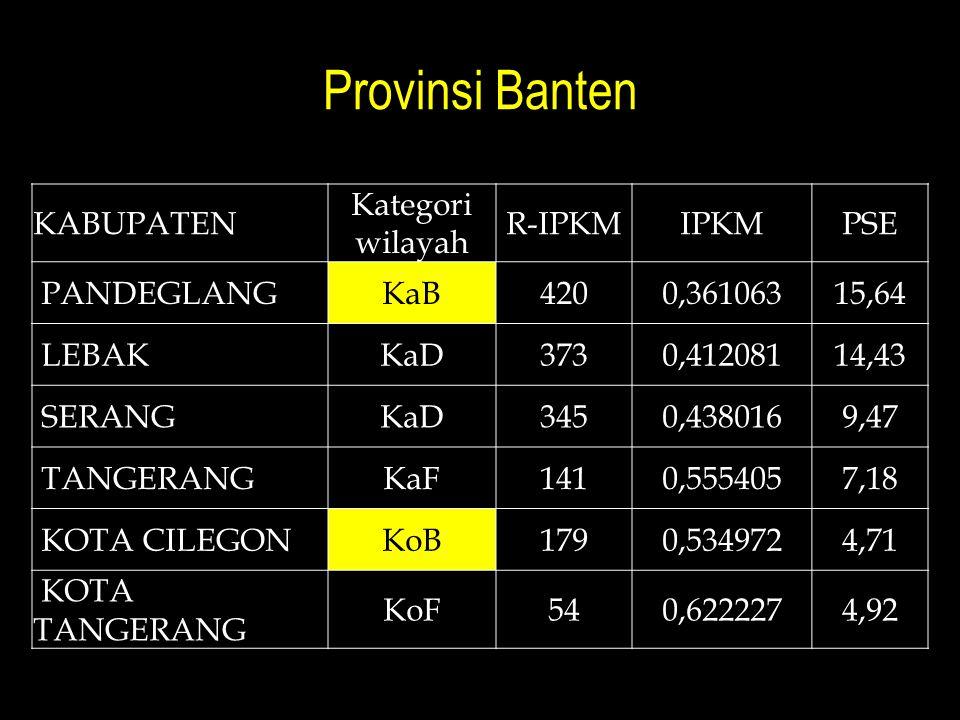 Provinsi Banten KABUPATEN Kategori wilayah R-IPKMIPKMPSE PANDEGLANGKaB4200,36106315,64 LEBAKKaD3730,41208114,43 SERANGKaD3450,4380169,47 TANGERANGKaF1410,5554057,18 KOTA CILEGONKoB1790,5349724,71 KOTA TANGERANG KoF540,6222274,92