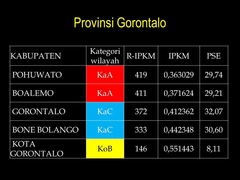 Provinsi Gorontalo KABUPATEN Kategori wilayah R-IPKMIPKMPSE POHUWATOKaA4190,36302929,74 BOALEMOKaA4110,37162429,21 GORONTALOKaC3720,41236232,07 BONE B