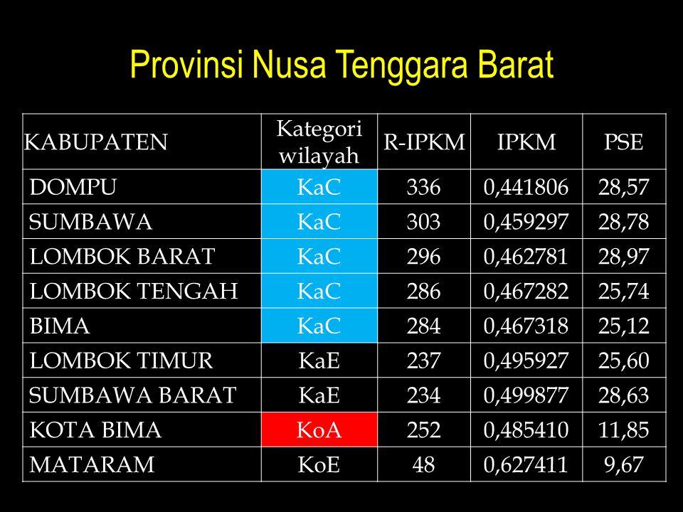 Provinsi Nusa Tenggara Barat KABUPATEN Kategori wilayah R-IPKMIPKMPSE DOMPUKaC3360,44180628,57 SUMBAWAKaC3030,45929728,78 LOMBOK BARATKaC2960,46278128,97 LOMBOK TENGAHKaC2860,46728225,74 BIMAKaC2840,46731825,12 LOMBOK TIMURKaE2370,49592725,60 SUMBAWA BARATKaE2340,49987728,63 KOTA BIMAKoA2520,48541011,85 MATARAMKoE480,6274119,67