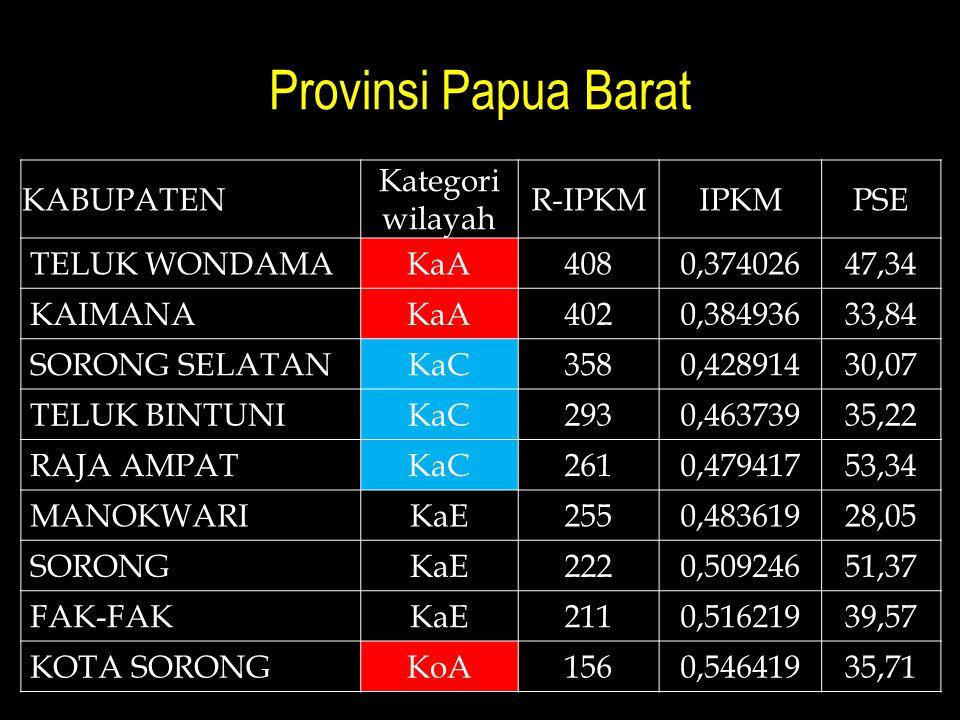 Provinsi Papua Barat KABUPATEN Kategori wilayah R-IPKMIPKMPSE TELUK WONDAMAKaA4080,37402647,34 KAIMANAKaA4020,38493633,84 SORONG SELATANKaC3580,42891430,07 TELUK BINTUNIKaC2930,46373935,22 RAJA AMPATKaC2610,47941753,34 MANOKWARIKaE2550,48361928,05 SORONGKaE2220,50924651,37 FAK-FAKKaE2110,51621939,57 KOTA SORONGKoA1560,54641935,71