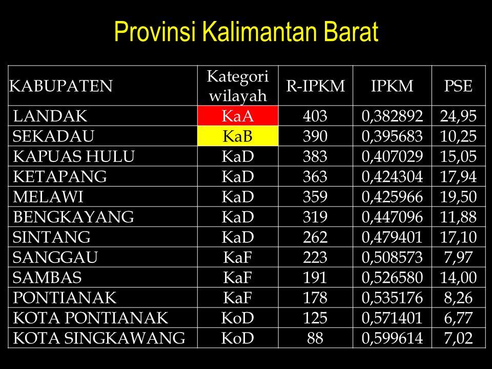 Provinsi Kalimantan Barat KABUPATEN Kategori wilayah R-IPKMIPKMPSE LANDAKKaA4030,38289224,95 SEKADAUKaB3900,39568310,25 KAPUAS HULUKaD3830,40702915,05 KETAPANGKaD3630,42430417,94 MELAWIKaD3590,42596619,50 BENGKAYANGKaD3190,44709611,88 SINTANGKaD2620,47940117,10 SANGGAUKaF2230,5085737,97 SAMBASKaF1910,52658014,00 PONTIANAKKaF1780,5351768,26 KOTA PONTIANAKKoD1250,5714016,77 KOTA SINGKAWANGKoD880,5996147,02