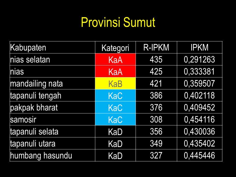 Provinsi Sumut KabupatenKategoriR-IPKMIPKM nias selatanKaA4350,291263 niasKaA4250,333381 mandailing nataKaB4210,359507 tapanuli tengahKaC3860,402118 p