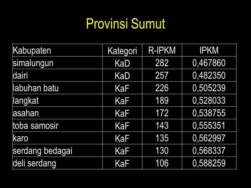 Provinsi Sumut KabupatenKategoriR-IPKMIPKM simalungunKaD2820,467860 dairiKaD2570,482350 labuhan batuKaF2260,505239 langkatKaF1890,528033 asahanKaF1720
