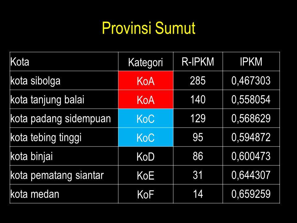 Provinsi Sumut KotaKategoriR-IPKMIPKM kota sibolgaKoA2850,467303 kota tanjung balaiKoA1400,558054 kota padang sidempuanKoC1290,568629 kota tebing ting