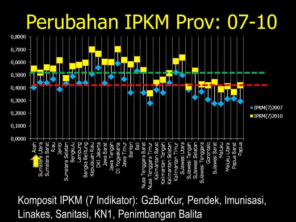 Perubahan IPKM Prov: 07-10 Komposit IPKM (7 Indikator): GzBurKur, Pendek, Imunisasi, Linakes, Sanitasi, KN1, Penimbangan Balita