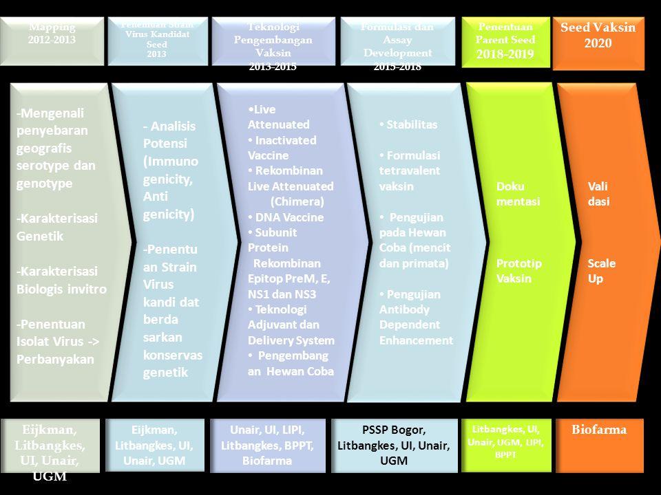 Mapping 2012-2013 Penentuan Strain Virus Kandidat Seed 2013 Teknologi Pengembangan Vaksin 2013-2015 Formulasi dan Assay Development 2015-2018 Penentuan Parent Seed 2018-2019 Seed Vaksin 2020 -Mengenali penyebaran geografis serotype dan genotype -Karakterisasi Genetik -Karakterisasi Biologis invitro -Penentuan Isolat Virus -> Perbanyakan - Analisis Potensi (Immuno genicity, Anti genicity) -Penentu an Strain Virus kandi dat berda sarkan konservas genetik Live Attenuated Inactivated Vaccine Rekombinan Live Attenuated (Chimera) DNA Vaccine Subunit Protein Rekombinan Epitop PreM, E, NS1 dan NS3 Teknologi Adjuvant dan Delivery System Pengembang an Hewan Coba Stabilitas Formulasi tetravalent vaksin Pengujian pada Hewan Coba (mencit dan primata) Pengujian Antibody Dependent Enhancement Doku mentasi Prototip Vaksin Vali dasi Scale Up Eijkman, Litbangkes, UI, Unair, UGM Unair, UI, LIPI, Litbangkes, BPPT, Biofarma PSSP Bogor, Litbangkes, UI, Unair, UGM Litbangkes, UI, Unair, UGM, LIPI, BPPT Biofarma