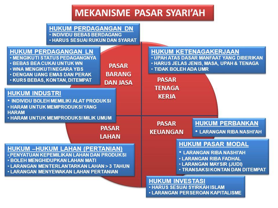 RUMAH TANGGA PERUSAHAAN UANG EMAS & PERAK BARANG & JASA PASAR BARANG PASAR FAKTOR PRODUKSI LAHAN TENAGA KERJA SYIRKAH ISLAM PRODUKTIF UPAH BAGI HASIL MEKANISME PASAR SYARI'AH