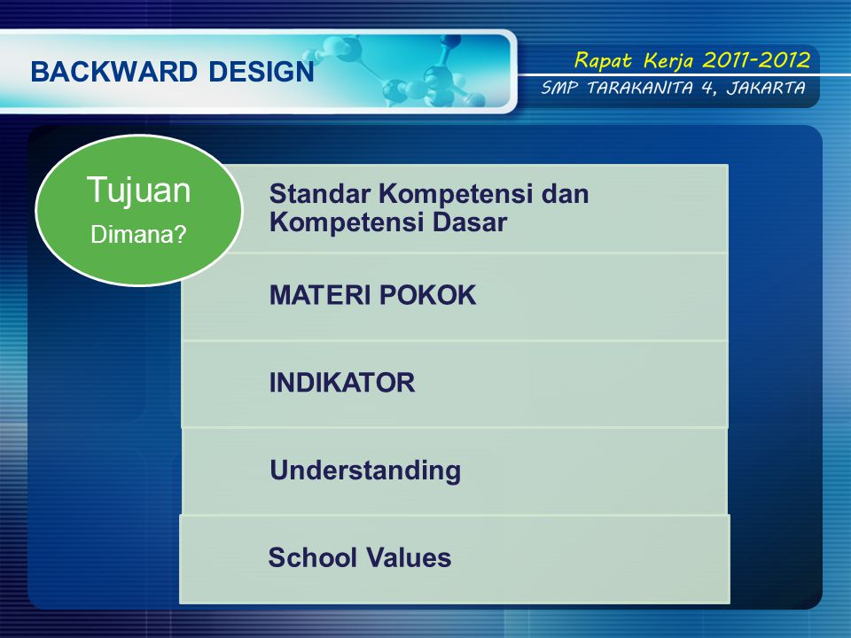 Standar Kompetensi dan Kompetensi Dasar MATERI POKOK INDIKATOR Understanding School Values Tujuan Dimana?
