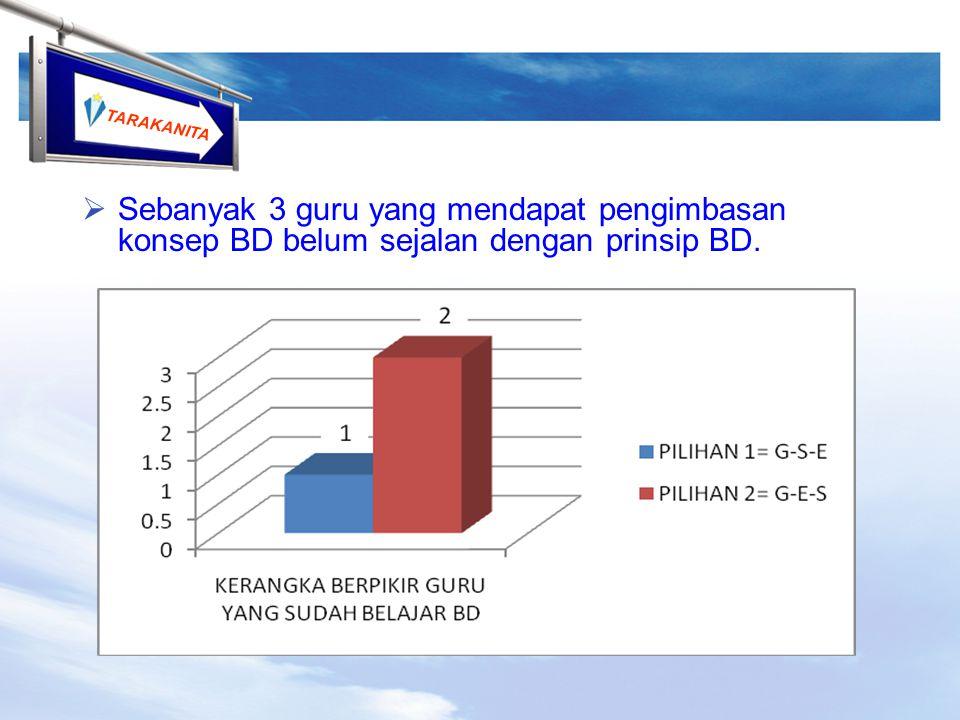 TARAKANITA  Sebanyak 3 guru yang mendapat pengimbasan konsep BD belum sejalan dengan prinsip BD.