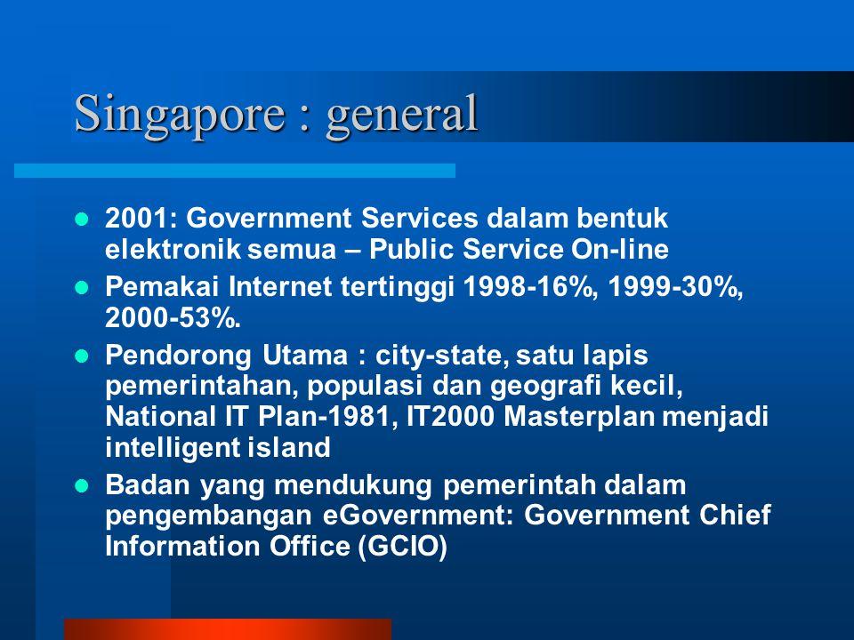 Singapore : general 2001: Government Services dalam bentuk elektronik semua – Public Service On-line Pemakai Internet tertinggi 1998-16%, 1999-30%, 2000-53%.
