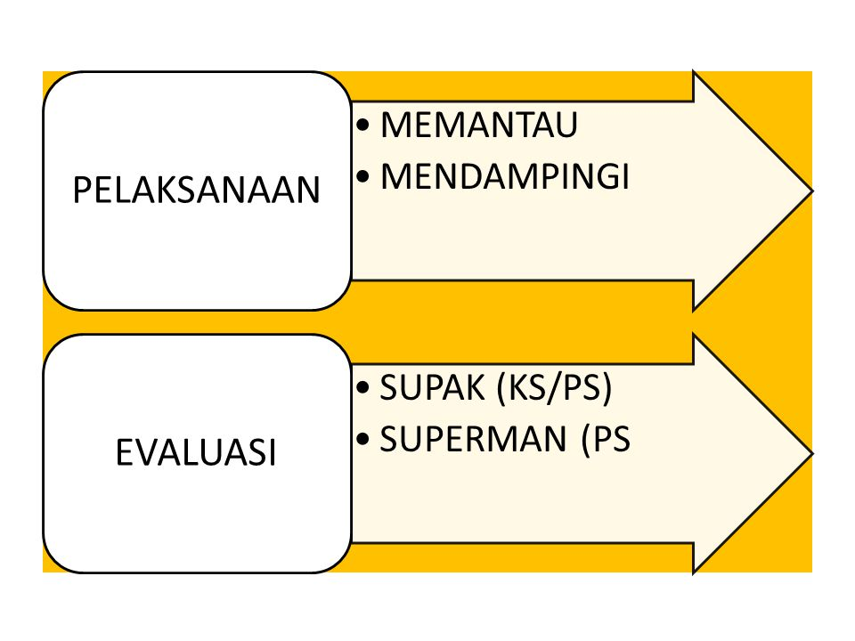 MEMANTAU MENDAMPINGI PELAKSANAAN SUPAK (KS/PS) SUPERMAN (PS EVALUASI
