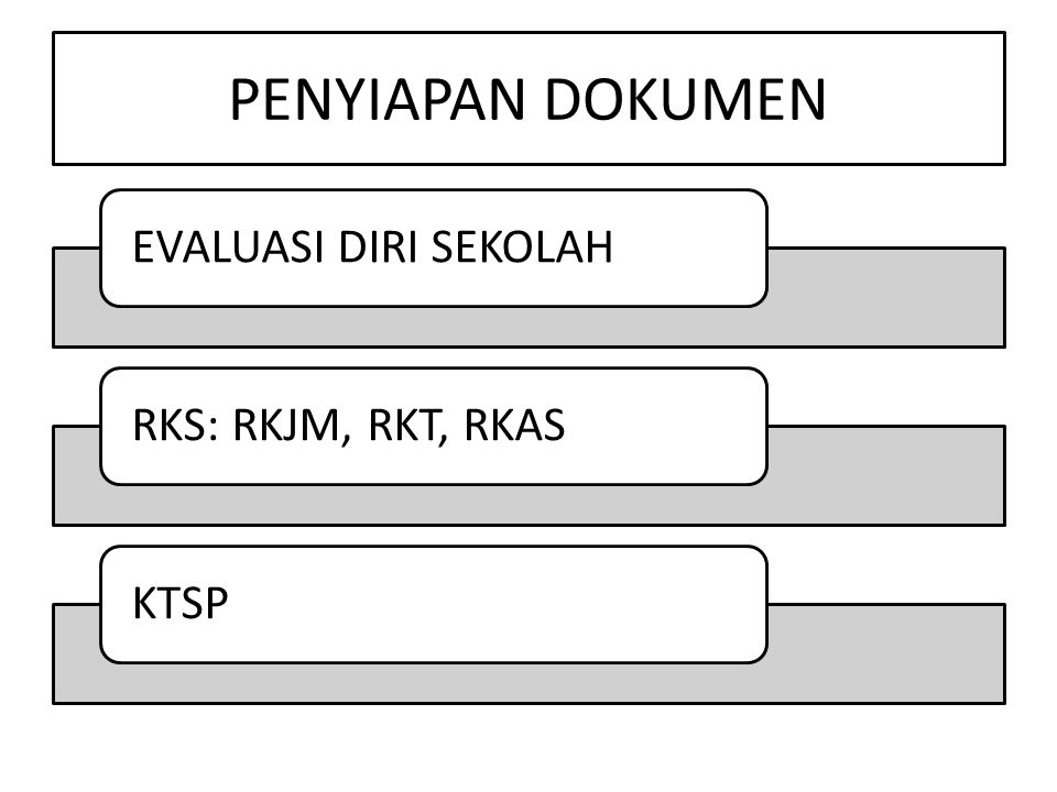 PENYIAPAN DOKUMEN EVALUASI DIRI SEKOLAHRKS: RKJM, RKT, RKASKTSP