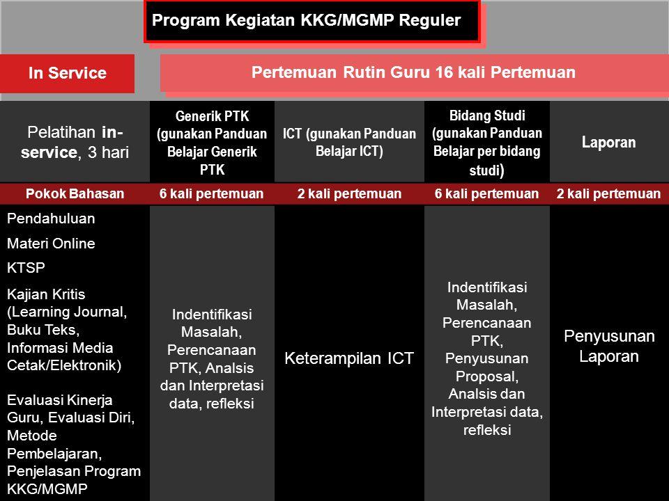 16 Pelatihan in- service, 3 hari Generik PTK (gunakan Panduan Belajar Generik PTK ICT (gunakan Panduan Belajar ICT) Bidang Studi (gunakan Panduan Belajar per bidang studi ) Laporan Pokok Bahasan6 kali pertemuan2 kali pertemuan6 kali pertemuan2 kali pertemuan Pendahuluan Indentifikasi Masalah, Perencanaan PTK, Analsis dan Interpretasi data, refleksi Keterampilan ICT Indentifikasi Masalah, Perencanaan PTK, Penyusunan Proposal, Analsis dan Interpretasi data, refleksi Penyusunan Laporan Materi Online KTSP Kajian Kritis (Learning Journal, Buku Teks, Informasi Media Cetak/Elektronik) Evaluasi Kinerja Guru, Evaluasi Diri, Metode Pembelajaran, Penjelasan Program KKG/MGMP In Service Pertemuan Rutin Guru 16 kali Pertemuan Program Kegiatan KKG/MGMP Reguler