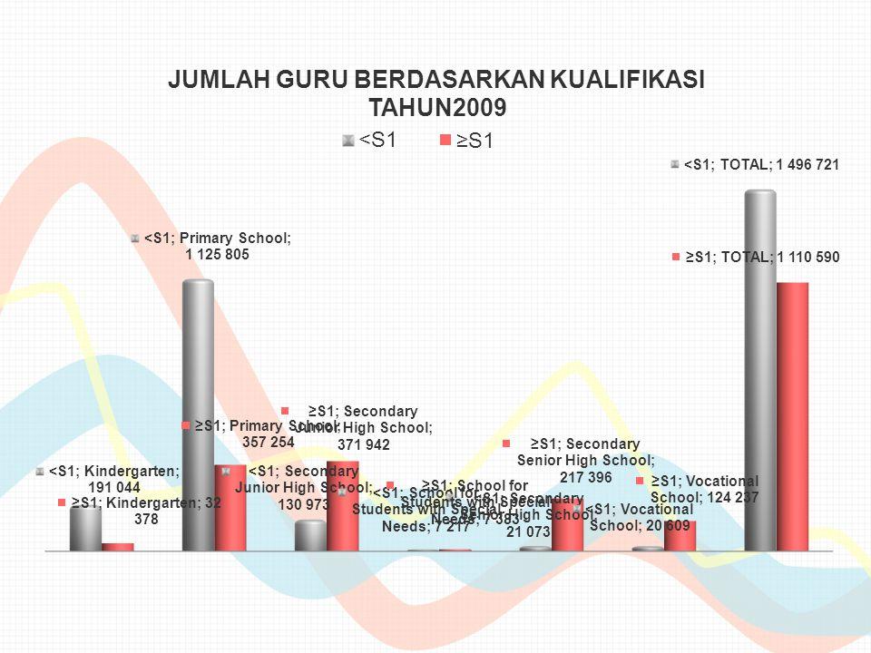 - Baseline Value : 17,000 guru (05 Maret 2007) - End-of-Project Target Value : 190,000 guru (12 Maret 2013) - Progress To Date :.............