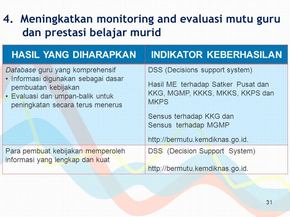 4. Meningkatkan monitoring and evaluasi mutu guru dan prestasi belajar murid 31 HASIL YANG DIHARAPKANINDIKATOR KEBERHASILAN Database guru yang kompreh