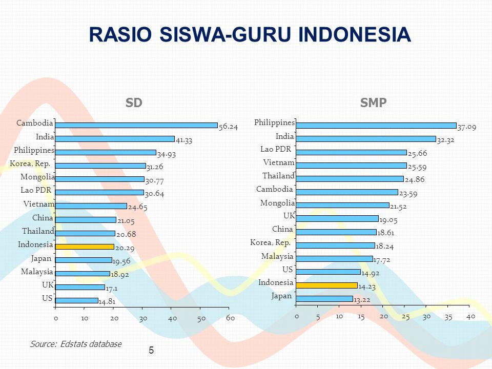 5 RASIO SISWA-GURU INDONESIA