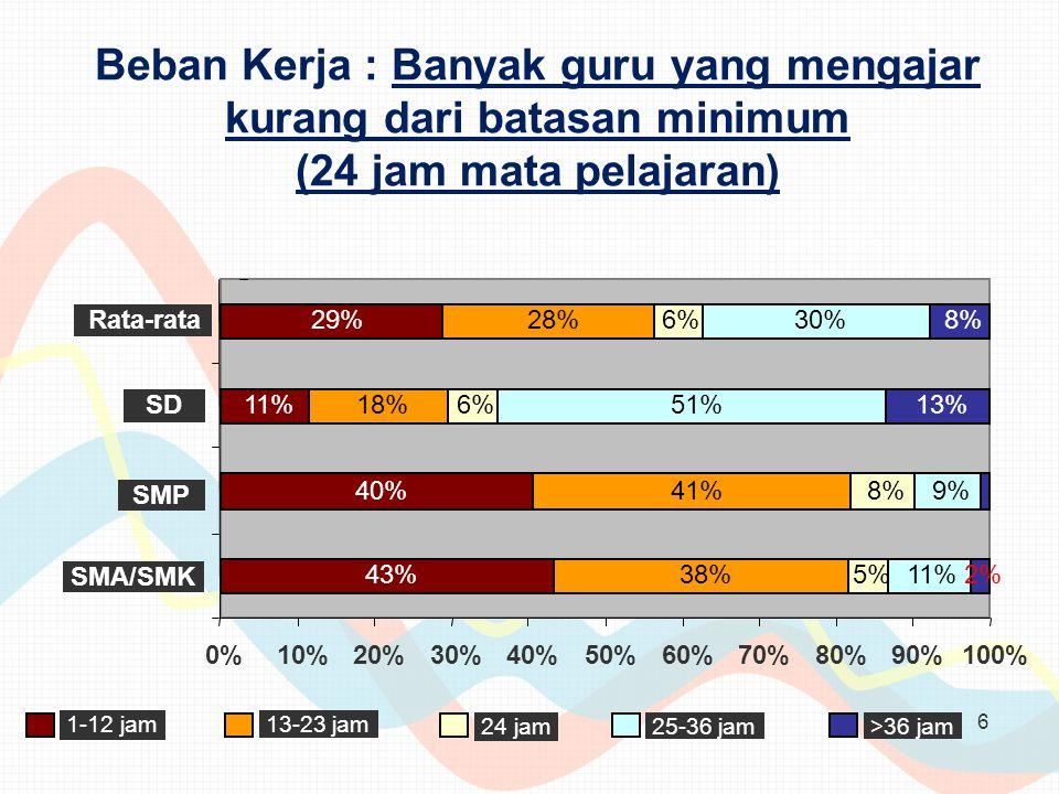 6 43% 40% 11% 29% 38% 41% 18% 28% 5% 8% 6% 11% 9% 51% 30% 2% 13% 8% 0%10%20%30%40%50%60%70%80%90%100% SMA/SMK SMP SD Rata-rata 1-12 jam 13-23 jam 24 jam 25-36 jam >36 jam Beban Kerja : Banyak guru yang mengajar kurang dari batasan minimum (24 jam mata pelajaran)