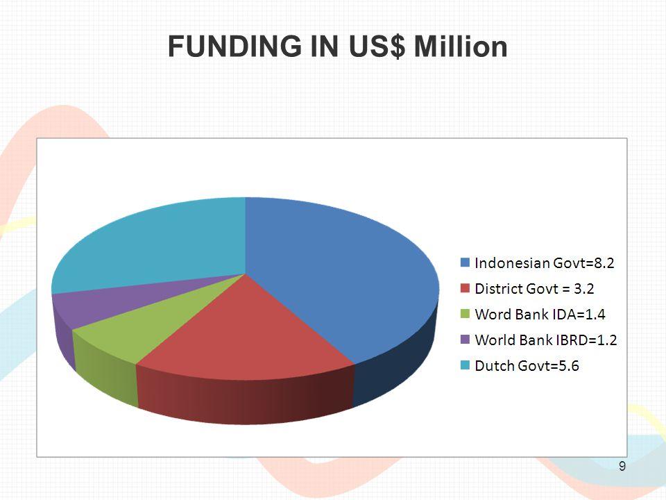 9 FUNDING IN US$ Million